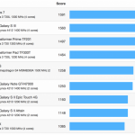 iPhone 5 Geekbench 3