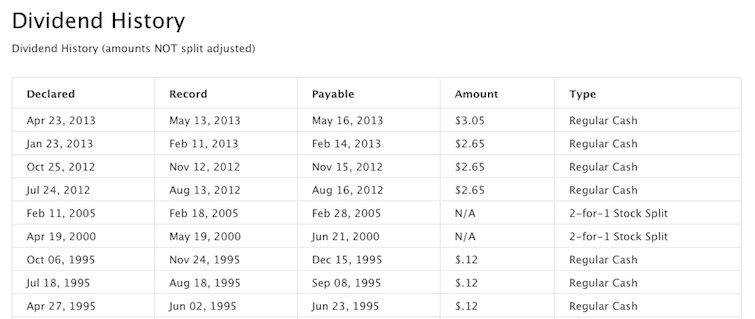 Apple dividends 082013