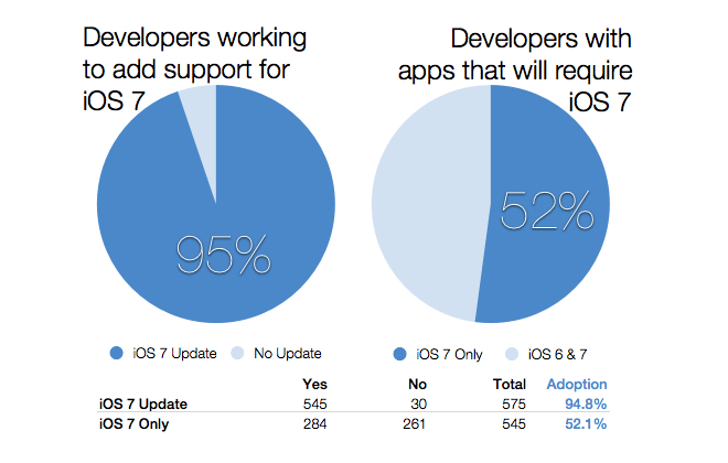 iOS7.dev.graph