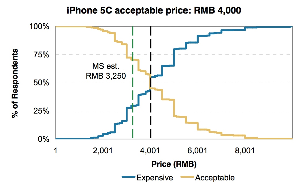 Survey Finds China S Sweat Spot For Iphone 5c Is 486 Iphone Informer
