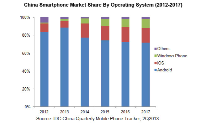 idc-china-marketshare