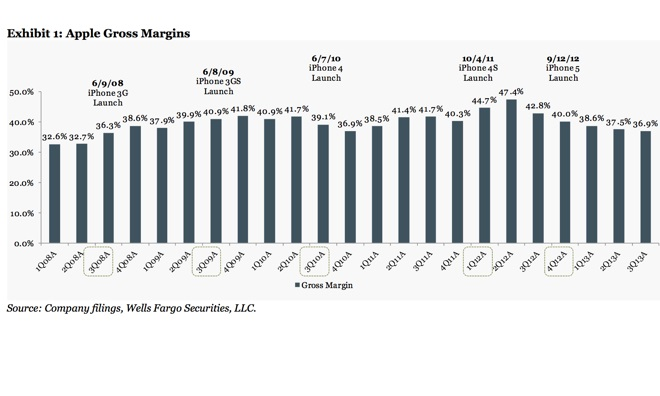 Apple Margins