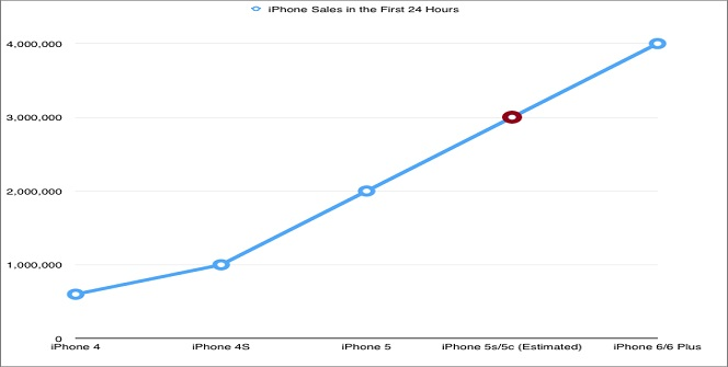 iPhone 6-sales-chart