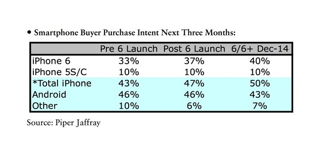 Piper Jaffray report on iPhone 6 demand