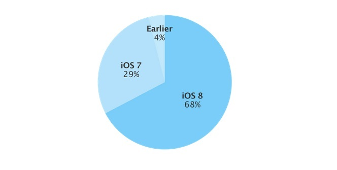 iOS 8 adoption rate 3