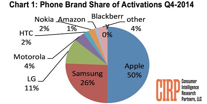iPhone Brand Share of Activation Q4-2014