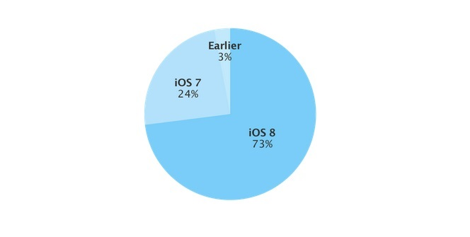 iOS 8 adoption rate now at 73 percent 2 17 2015 5