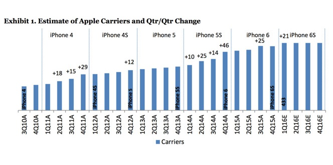 apple worldwide carriers 1